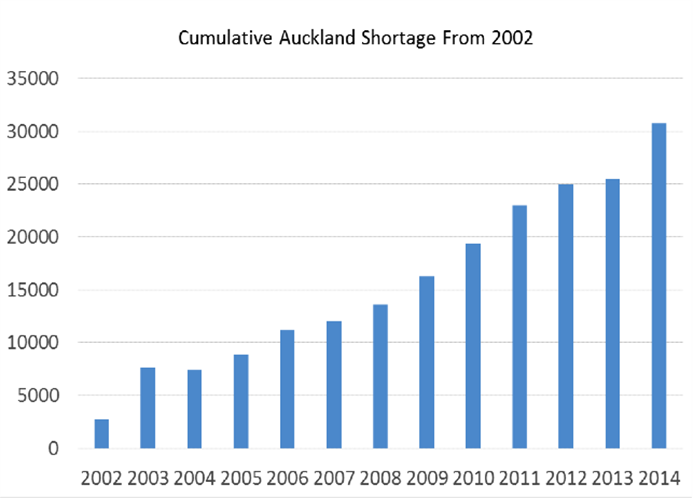 TA housing shortfall