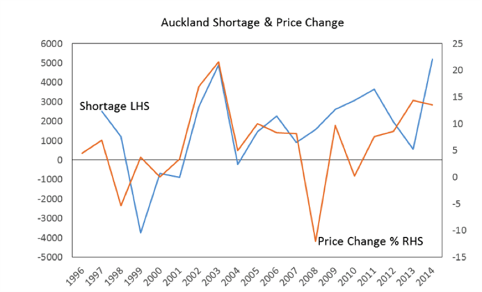 Auckland Shortage and Price Change